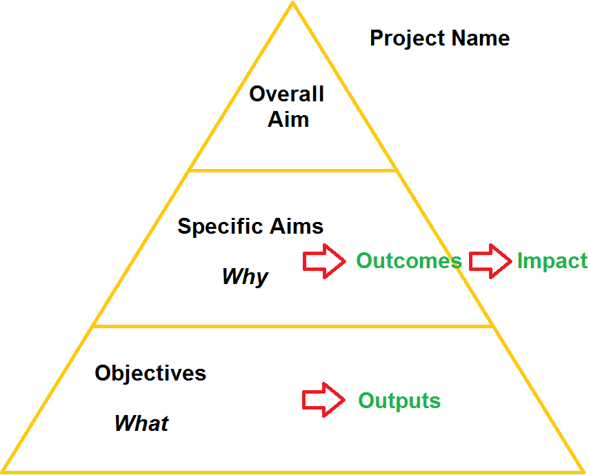 The Planning Triangle